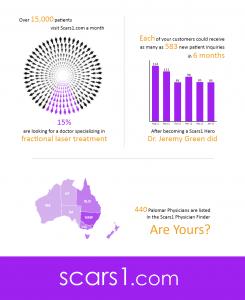 Scars1 Infographic Australia Version